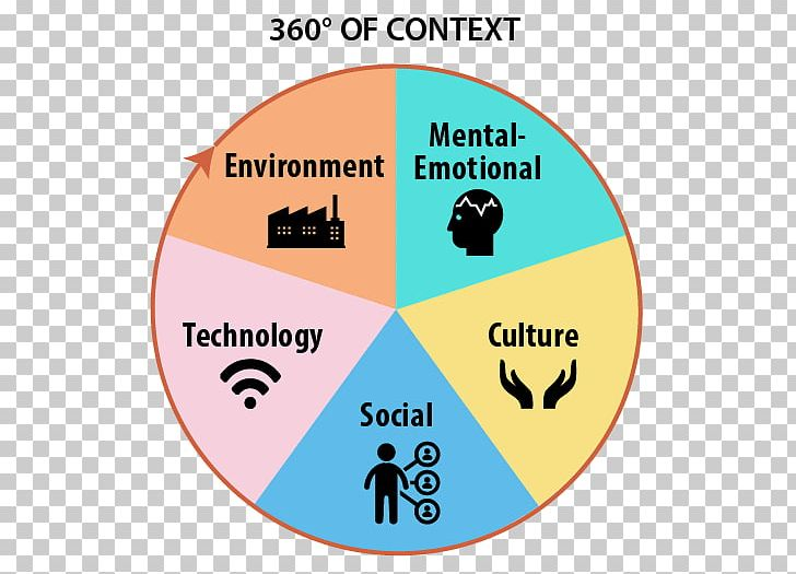 Examples of Contextual, Integrated Learning and How it Benefits ...
